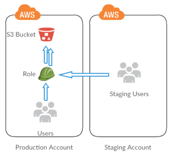 How to Securely Manage Your AWS account with cross-account IAM Roles