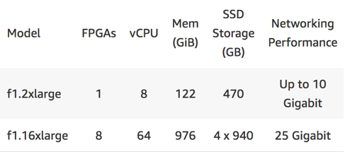 Optimizing EC2 Instances - accelerated computing optimized