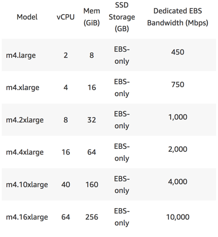 Optimizing EC2 Instances - general