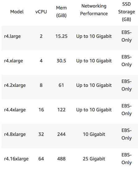Optimizing EC2 Instances - memory optimized