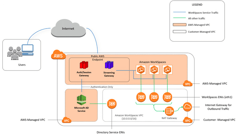 Amazon Workspaces Architecture
